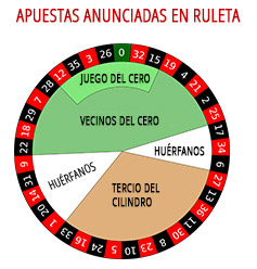 Mejores Casinos Los Online Jugar En Ruleta 2019 JcTK13lF